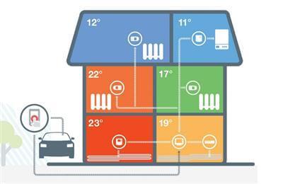 Het Evohome-systeem biedt extra gemak en comfort, vooral als je regelmatig andere kamers dan de woonkamer wilt verwarmen en je - op afstand - alvast kamers wilt voorverwarmen.